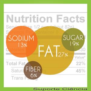 fazer informacao nutricional