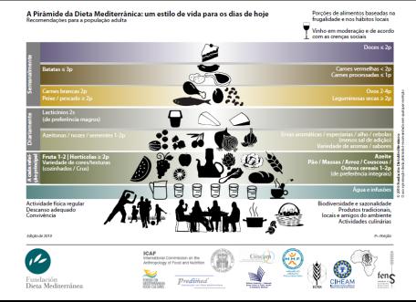 pirâmide alimentar mediterraêa